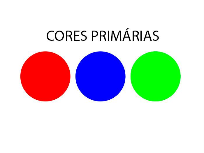 Vermelho verde a azul. Dessa combinação, temos as demais cores do espectro cromático.