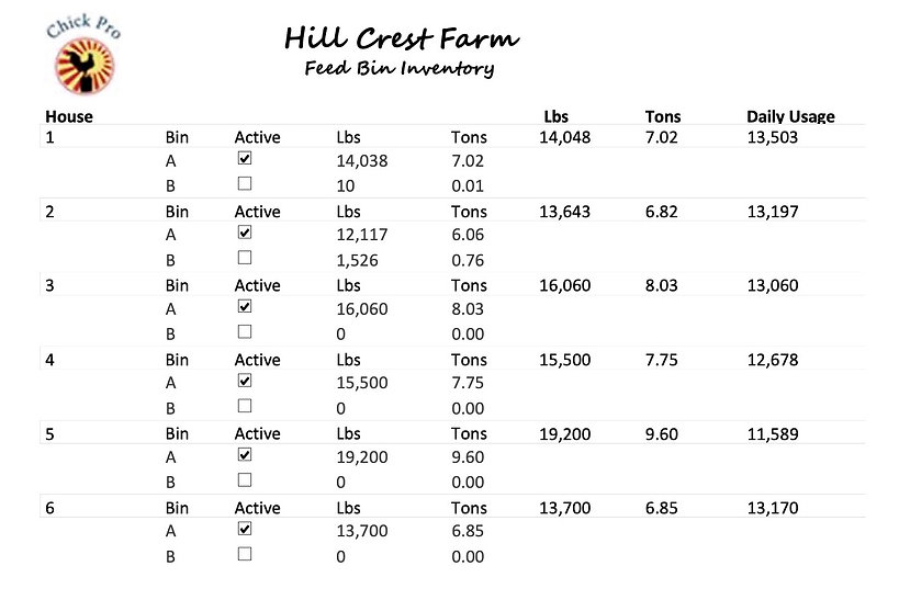 Feed Bin Inventory Report Sample - Chick Pro Broiler Software
