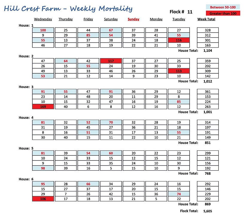 Weekly Mortality Report - Chick Pro Broiler Software
