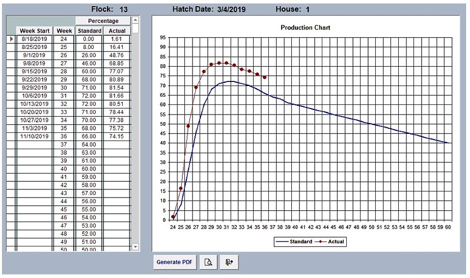 Egg Production Chart - Egg Trac Software by Chick Pro