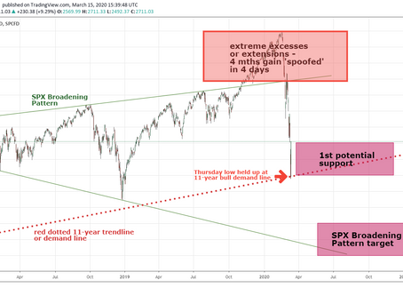 In 2 weeks, SPX is resting on my 1st support zone which should usually take 2 months!