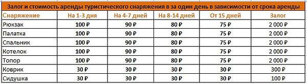 Аренда туристического снаряжения в Москве, Прокат туристического снаряжения в Москве