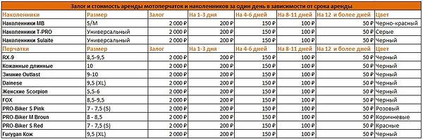 Прокат мотоэкипировки низкие цены