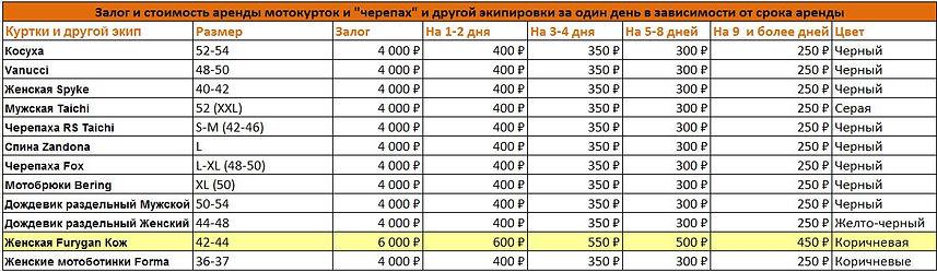 Аренда мотоэкипировки в Москве