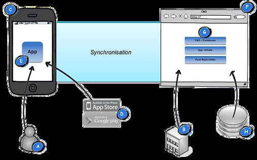 App-Entwicklung-B2B-Datenbankanbindung-i