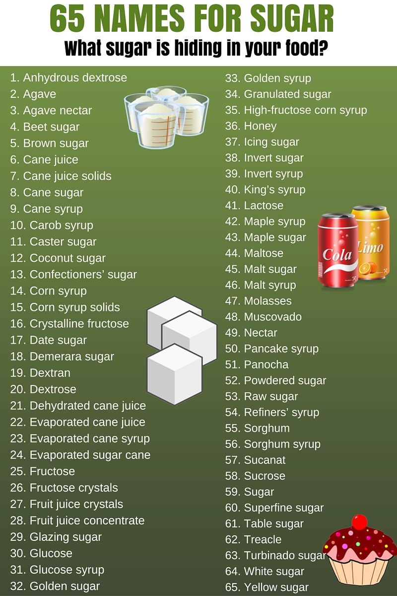 an image showing the different names food manufacturers use to disguise sugar in their products. Such names include: Dextrose, Fructose, Galactose, Glucose, Lactose, Maltose, Sucrose, Beet, Cane juice crystal, Coconut sugar, Corn syrup solids, Crystalline fructose, Date sugar, Dextrin, Diastatic malt, Ethyl maltol, Florida crystals, Glucose syrup solids, Maltodextrin, Sucanat, Agave Nectar/Syrup, Barley malt, Blackstrap molasses, Brown rice syrup, Caramel, Carob syrup, Corn syrup, Evaporated cane juice, Fruit juice, Fruit juice concentrate, Golden syrup, High-Fructose Corn Syrup (HFCS), Honey, Malt syrup, Maple syrup, Molasses, Rice syrup, Refiner's syrup, Sorghum syrup, Treacle. There are more.