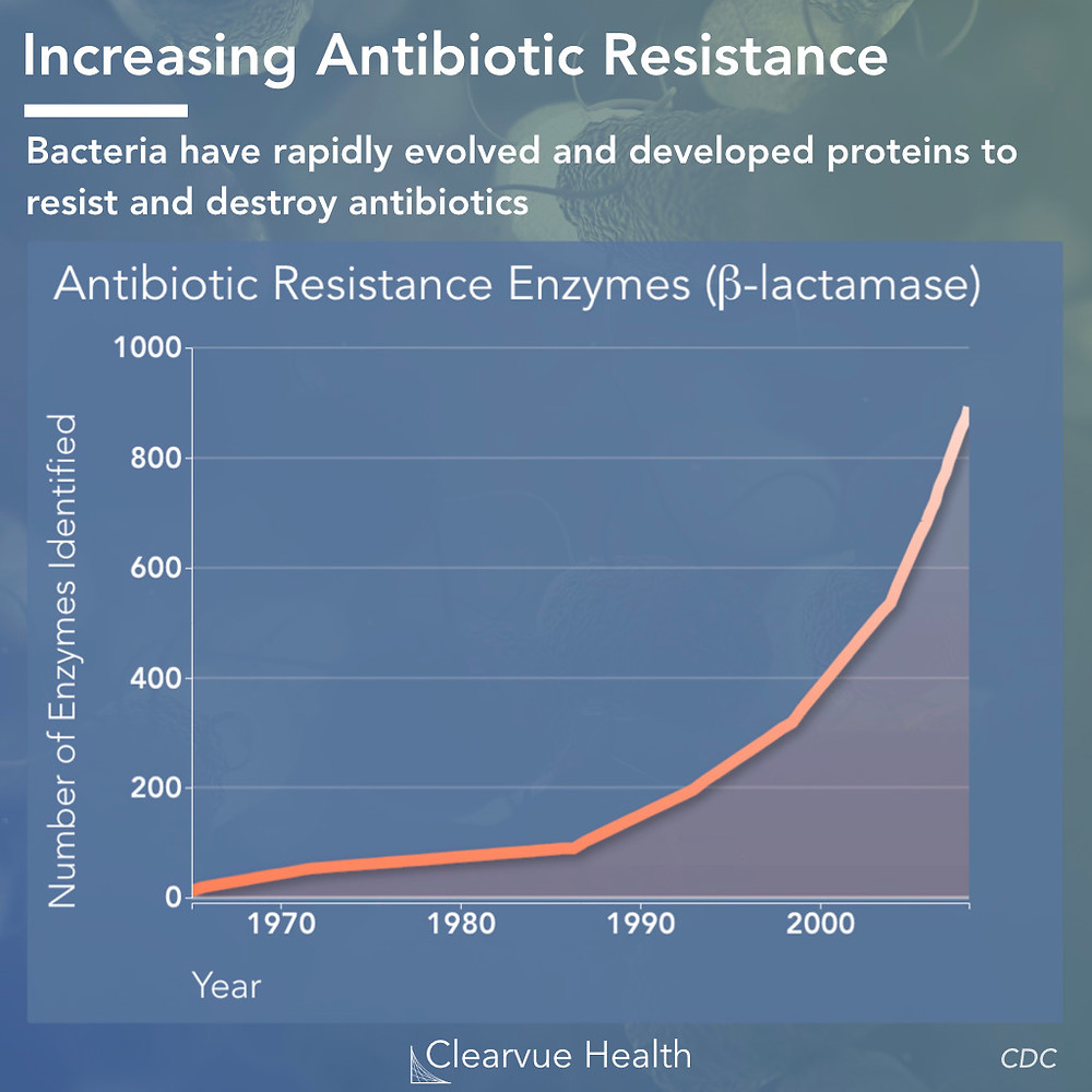 a graph showing the rise of antibiotic resistance bacteria which is being caused by feeding farm animals too much antibiotics