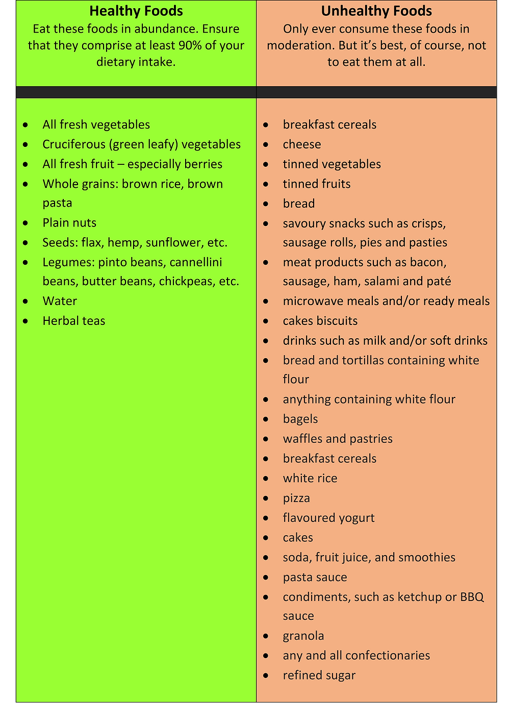 a table displaying a list of healthy foods and unhealthy foods