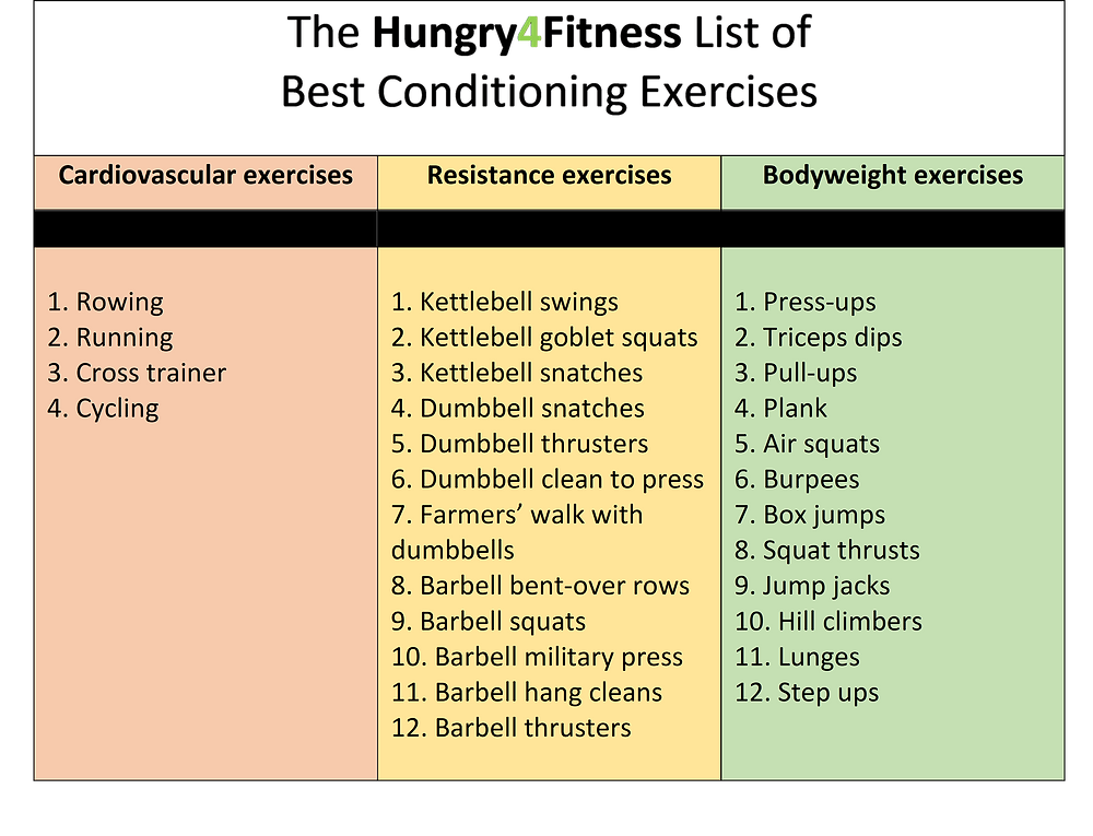 A list of the best conditioning exercises for strength and conditioning workouts. The exercises include: Rowing, Running, Cross trainer, Cycling, Kettlebell swings, Kettlebell goblet squats, Kettlebell snatches, Dumbbell snatches, Dumbbell thrusters, Dumbbell clean to press, Farmers' walk with dumbbells, Barbell bent-over rows, Barbell squats, Barbell military press, Barbell hang cleans, Barbell thrusters, Press-ups, Triceps dips, Pull-ups, Plank, Air squats, Burpees, Box jumps, Squat thrusts, Jump jacks, Hill climbers , Lunges, Step ups .