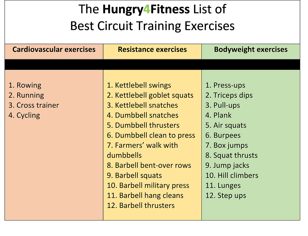 A list of the best circuit exercises. The exercises include: Rowing, Running, Cross trainer, Cycling, Kettlebell swings, Kettlebell goblet squats, Kettlebell snatches, Dumbbell snatches, Dumbbell thrusters, Dumbbell clean to press, Farmers' walk with dumbbells, Barbell bent-over rows, Barbell squats, Barbell military press, Barbell hang cleans, Barbell thrusters, Press-ups, Triceps dips, Pull-ups, Plank, Air squats, Burpees, Box jumps, Squat thrusts, Jump jacks, Hill climbers , Lunges, Step ups .