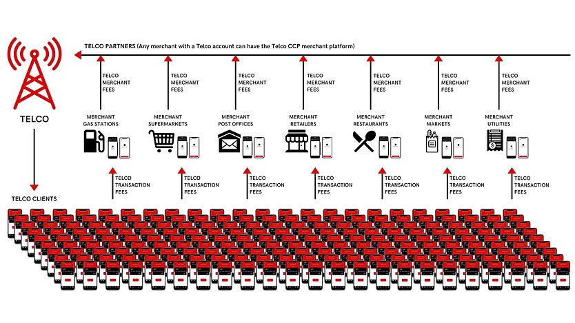 Telco Diagram.jpg