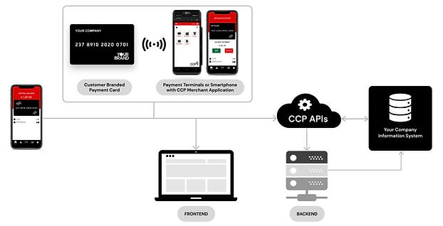 CCP White Label Diagram