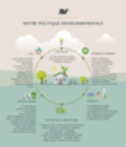 Gîte écologique avec gestion de l'eau, de l'électricité, économie d'énergie, système de chauffage écologique, tri des déchets et gestion de la consommation des énergies au sein du gîte