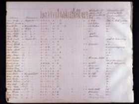 The collections of the Historical Society of Pennsylvania include the 1790-1900 Federal Census returns for the Commonwealth of Pennsylvania (with the exception of 1890, as explained below), as well as those for a number of additional states. HSP's collections also contain a number of special census records compiled over the years such as the Special Census of Indians, taken in 1880 (MFilm E 98 .C3 P7 1994). Census records are either on microform or published versions from the National Archives.