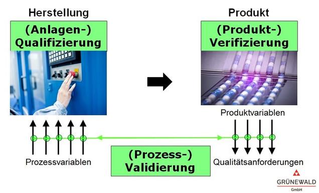 unterschied verifikation und validierung