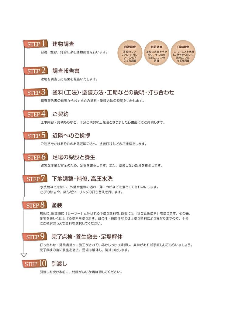 福井住宅リフォーム外壁塗装リフォーム格安水回りリフォーム改修リフォームリノベーション間取り変更リフォーム増改築低価格福井で一番安い安価激安超安い