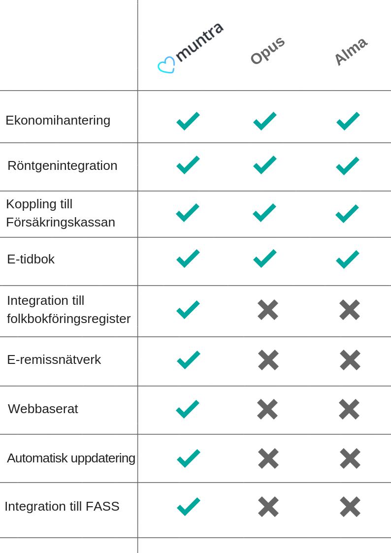 jämförelse av journalsystem i tandvården