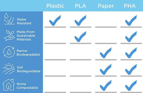 New-PHA-infographic-Comparison-to-Plasti
