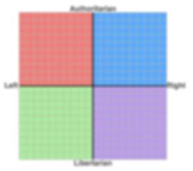 Political_Compass_yellow_LibRight_v2_edi