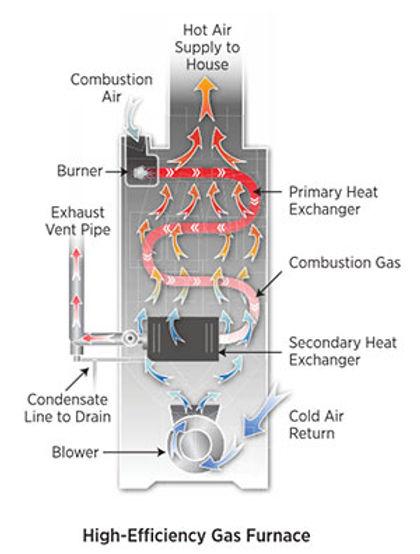 high-efficiency-gas-furnace.jpg