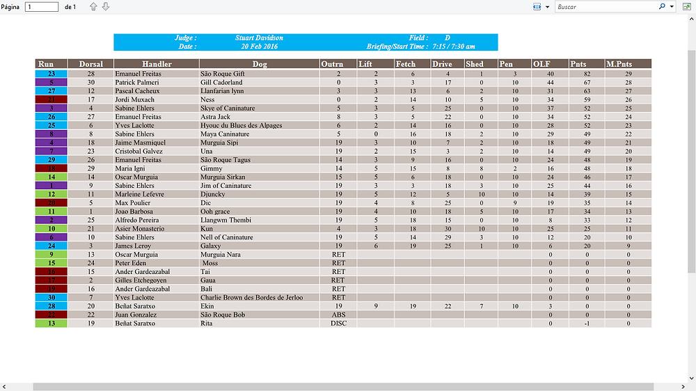 resultats 20 fev field D