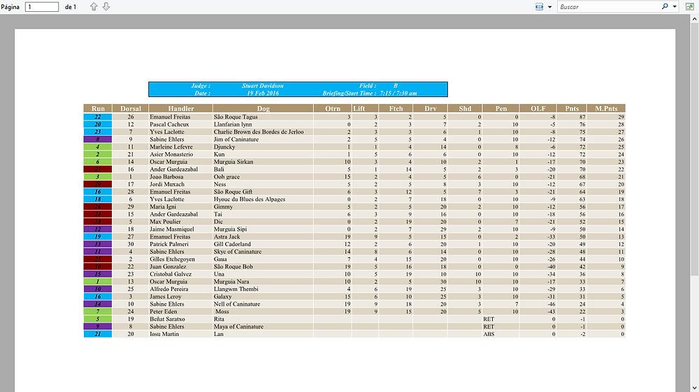 resultats 19 fev field B