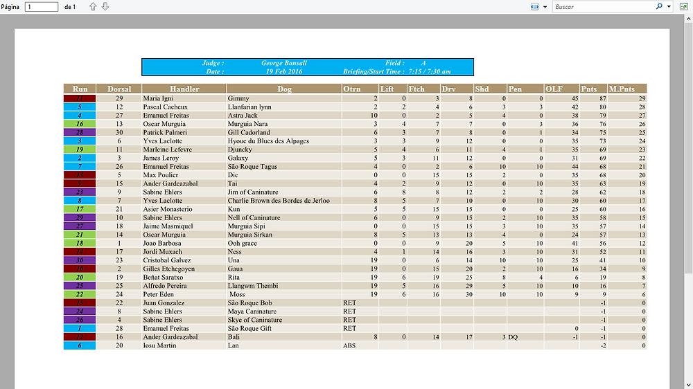 resultats 19 fev field A
