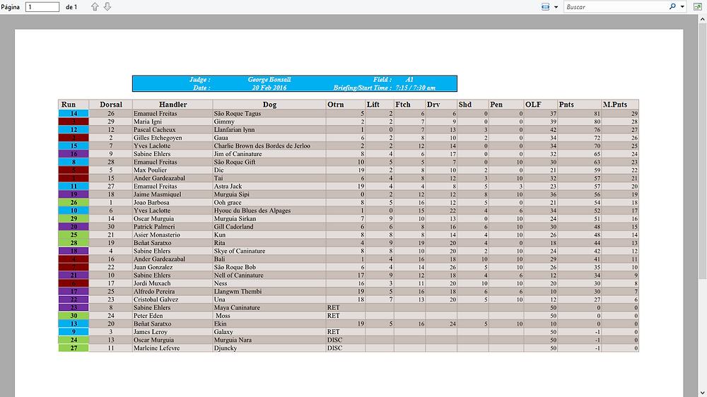 resultats 20 fev field A1