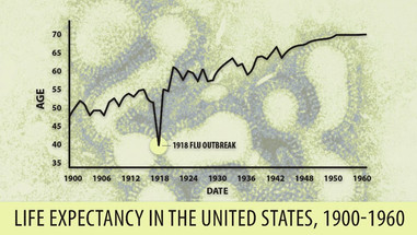 Life Expectancy Drops 16%!!!