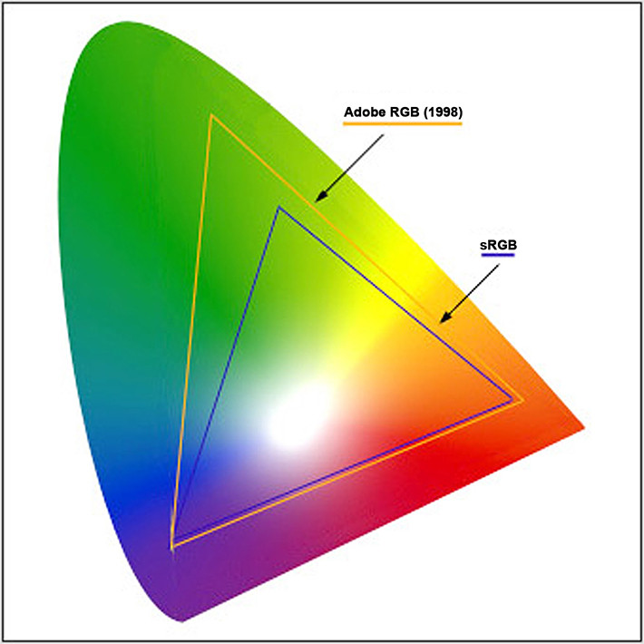 SRGB v RGB dorset landscape photography