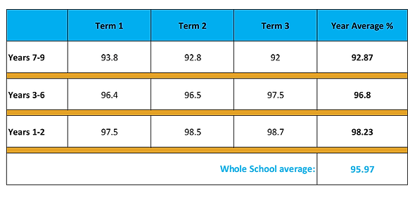 Student Module Percentages.png