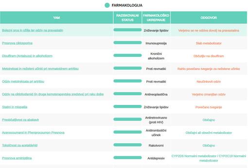 Primer rezultatov farmakološka kompatibilnost - osebni računalnik.