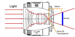 focal-length-cross-section