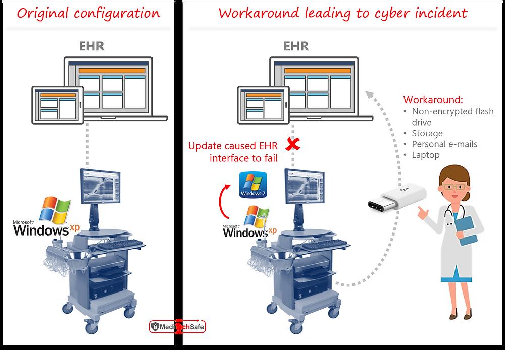 Cyber-incident scenario at VA Medical Center - MediTechSafe