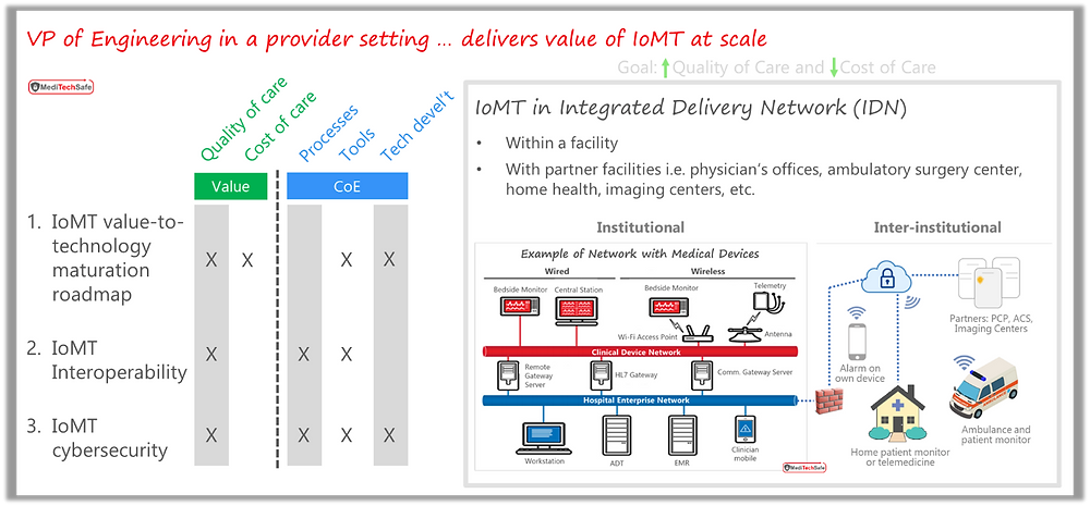 Considerations while IoMT implementations