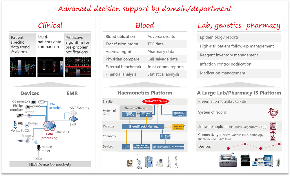 Advanced Decision Support in Healthcare IoMT