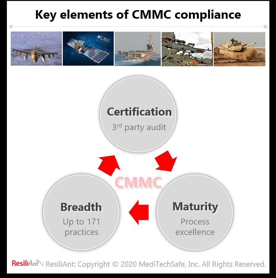 Key elements of CMMC compliance by ResiliAnt