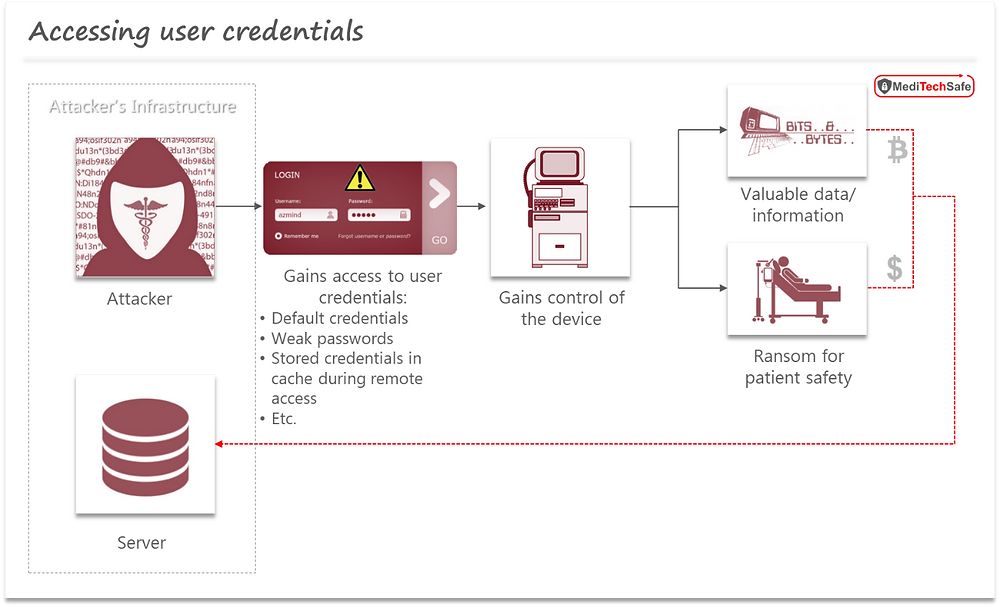 Medical device cybersecurity: User credential exploitation