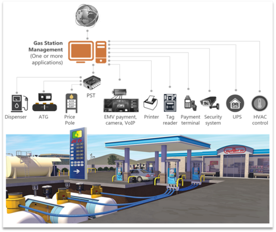 Connectivity in gas stations, ResiliAnt