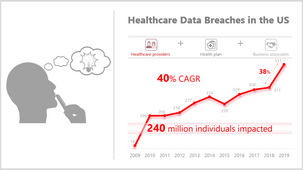 Pausing to Reflect: Lessons from a Decade of Healthcare Cyber Breaches