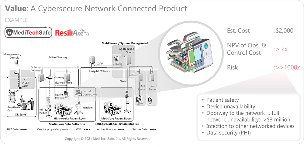 Value of a Cyber-Secure Network Connected Product: MediTechSafe and ResiliAnt