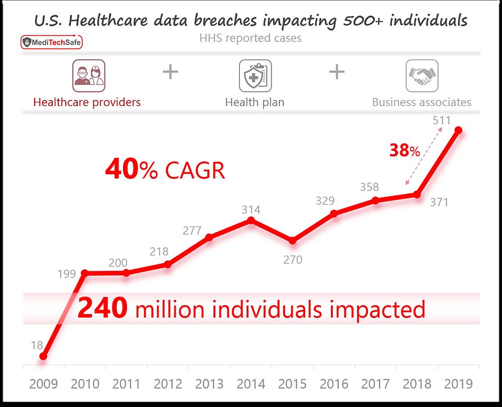 US Healthcare data breaches over a decade; ©MediTechSafe, Inc
