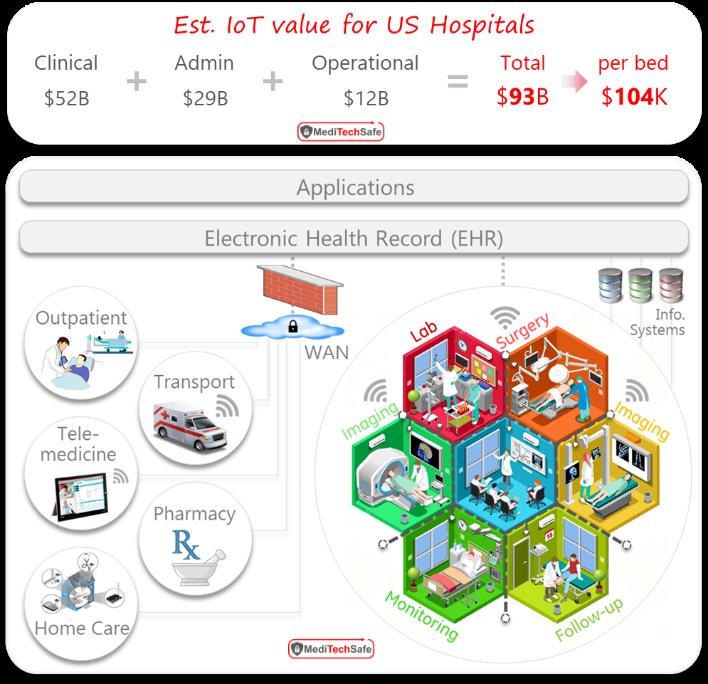 IoT value in US Healthcare