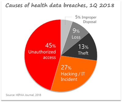 Healthcare cybersecurity: causes of health data breaches