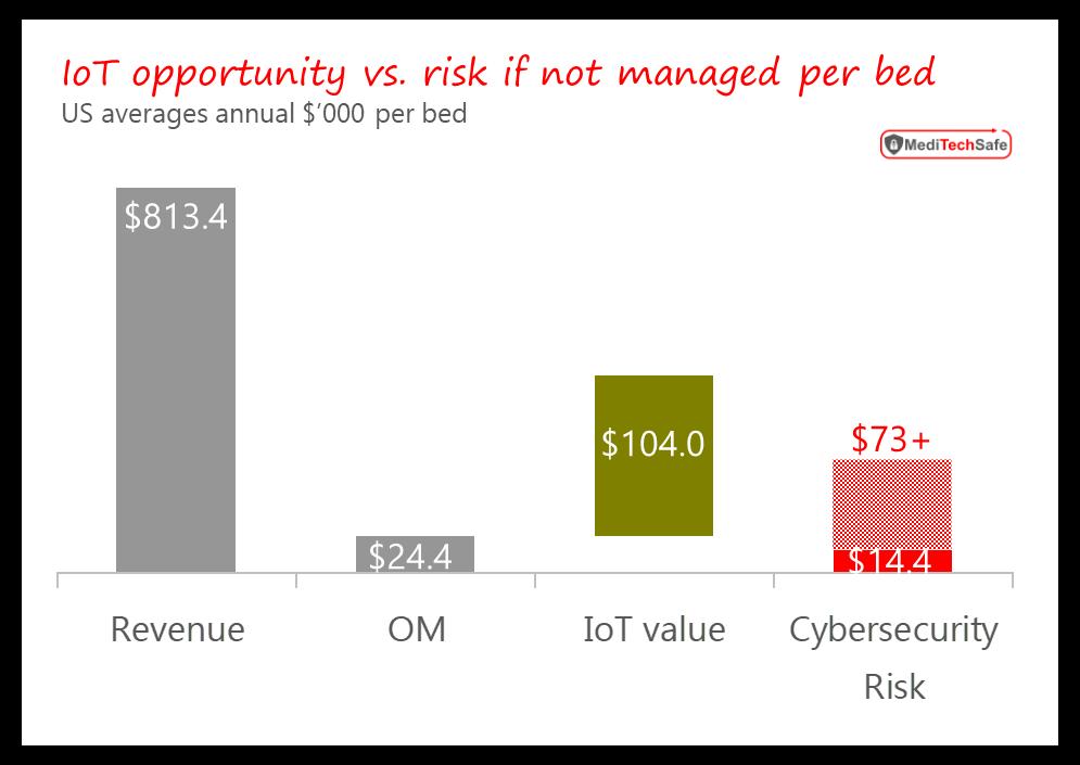 IoT opportunity vs. risk in US healthcare