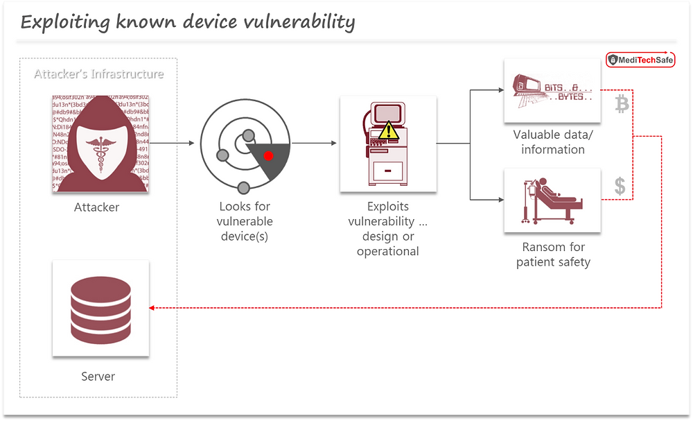 Medical device cybersecurity: Exploitation of known vulnerability