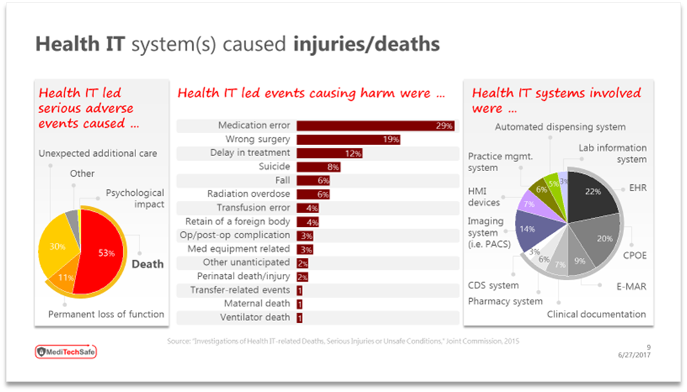 Patient safety concerns from IoT in healthcare