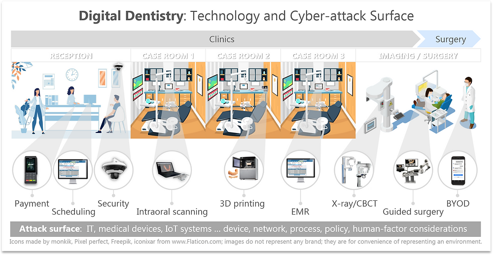 Digital connectivity in a dental clinic and use of ResiliEYE for cybersecurity