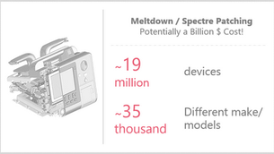 Potentially a Billion $ Cost to US Healthcare if Devices were to be Patched!