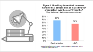 Ponemon Study Finds a Lack of Confidence in Medical Device Security by HDOs and Manufacturers